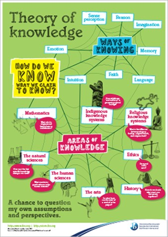 Incorporating input from IB teachers, this poster presents the key ...