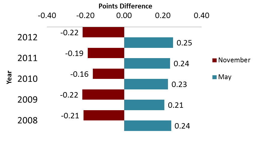 Figure 1. Points difference in average grade between second language DP candidates and all candidates