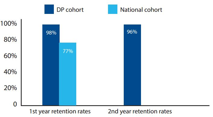 First and second year retention rates Note: 2nd year retention rates are not currently available for the national cohort
