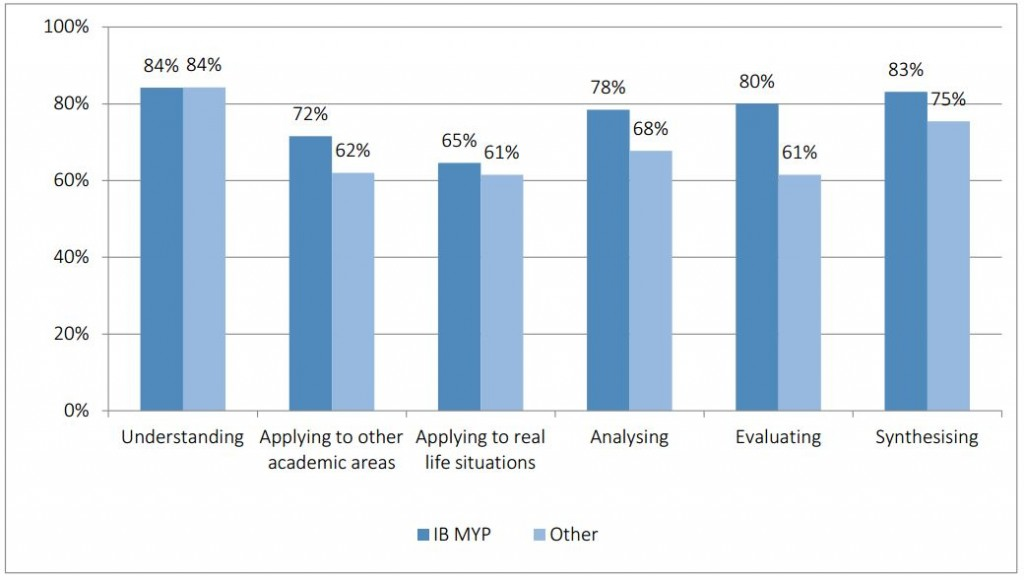 "Figure 2. Proportion of students reporting engagement with higher-order thinking skills ""often"" or ""very often"" in middle years studies"