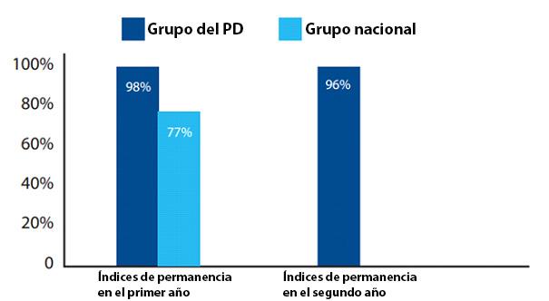 Índices de permanencia en el primer y segundo año. Nota: Los índices de permanencia en el segundo año relativos al grupo nacional no están disponibles.