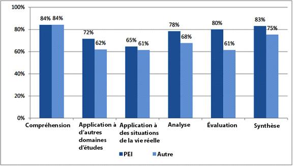 Figure 2 – Proportion des élèves indiquant utiliser des compétences de pensée de haut niveau « souvent » ou « très souvent » en fonction du type de programme de premier cycle secondaire