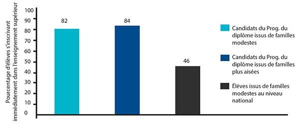 Remarque : les données nationales utilisées dans cette figure sont issues du NCES (National Center for Education Statistics), 2014. Les données relatives aux élèves du Programme du diplôme concernent la promotion de 2013. Figure 1 – Pourcentage d'élèves du Programme du diplôme et d'autres programmes s'inscrivant dans des institutions d'enseignement supérieur en deux ans et quatre ans.