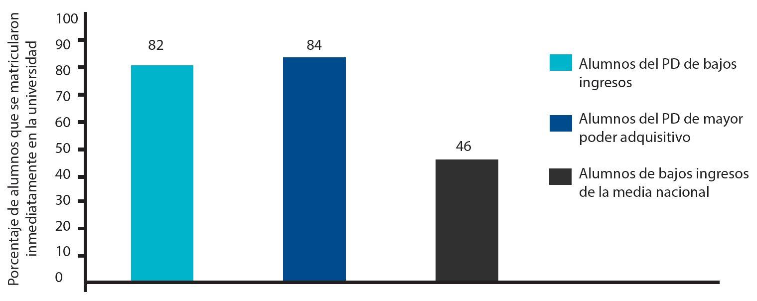 Nota: Los datos de la media nacional de esta figura proceden del NCES, 2014. Los datos de los alumnos del PD corresponden al grupo de 2013. Figura 1: Porcentaje de alumnos del PD y de la media nacional que se matricularon en instituciones de postsecundaria de dos y cuatro años.