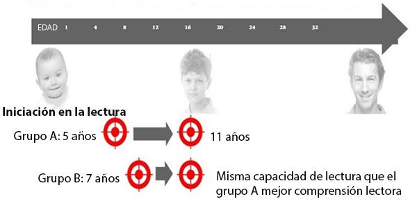 lego reading age growth-spanish