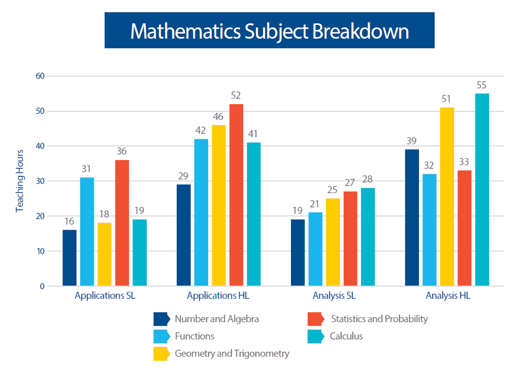 DP mathematics subjects chart 2019 Eng