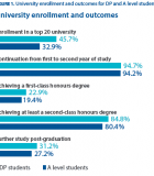 Uni enrollment and outcomes for DP and A level students Nov 2017