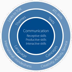 Communication for a purpose | ib community blog.
