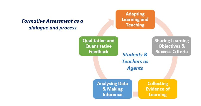 An infographic illustrating formative assessment as a dialogue and process