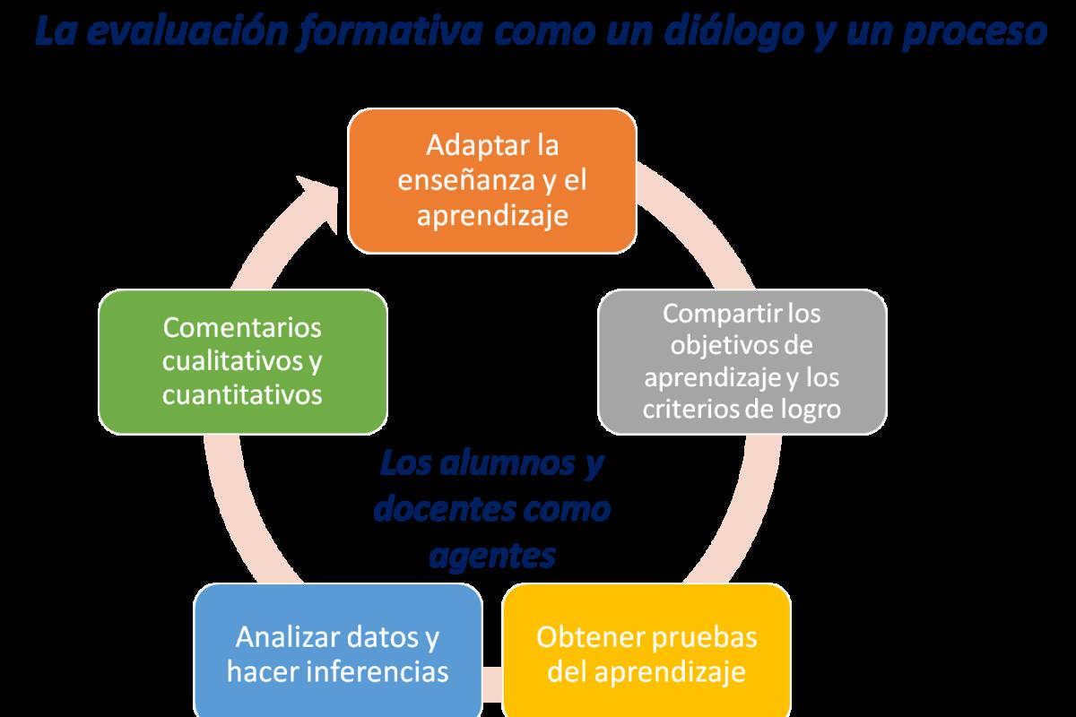 Infografía en la que se representa la evaluación formativa como un diálogo y un proceso.