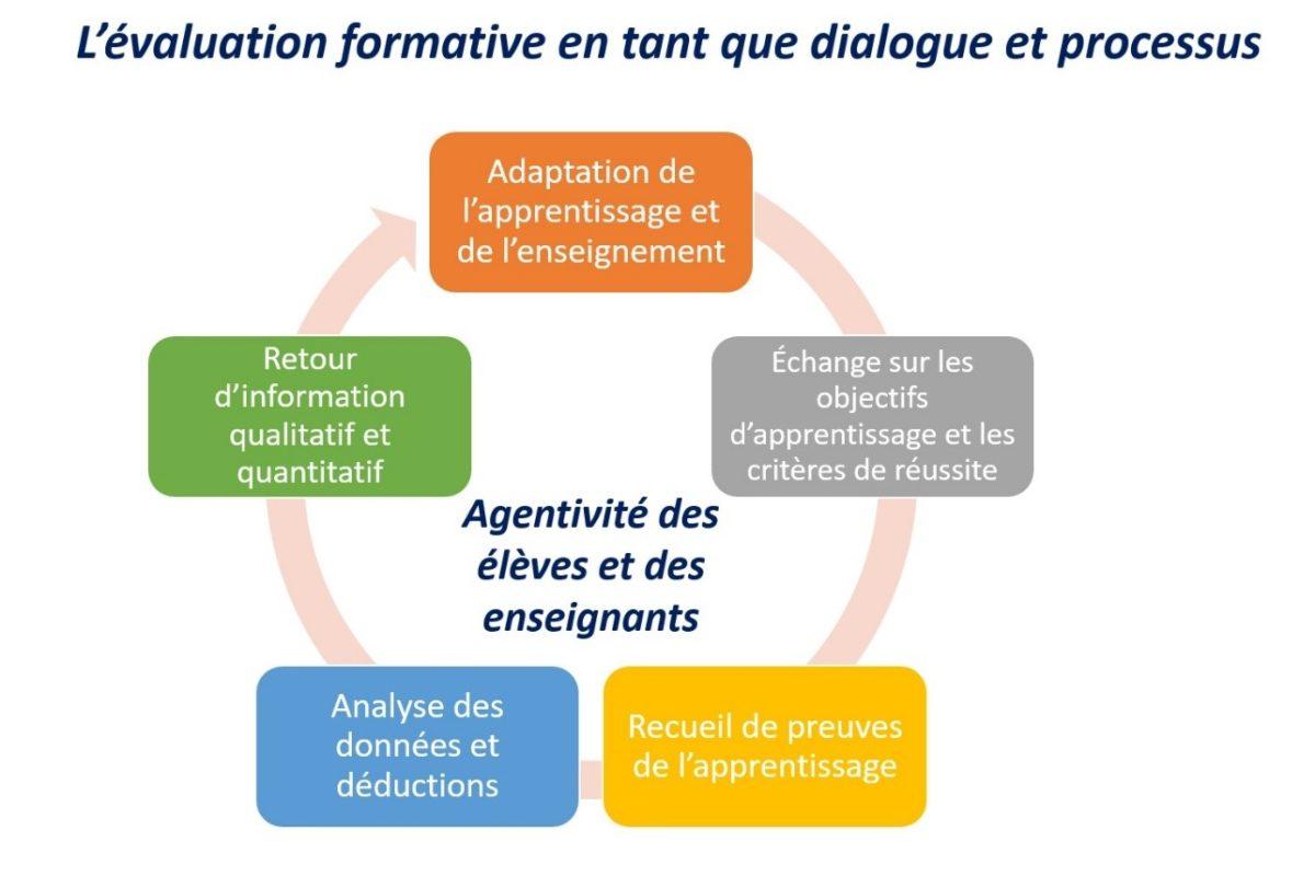 Infographie illustrant l'évaluation formative en tant que dialogue et processus.