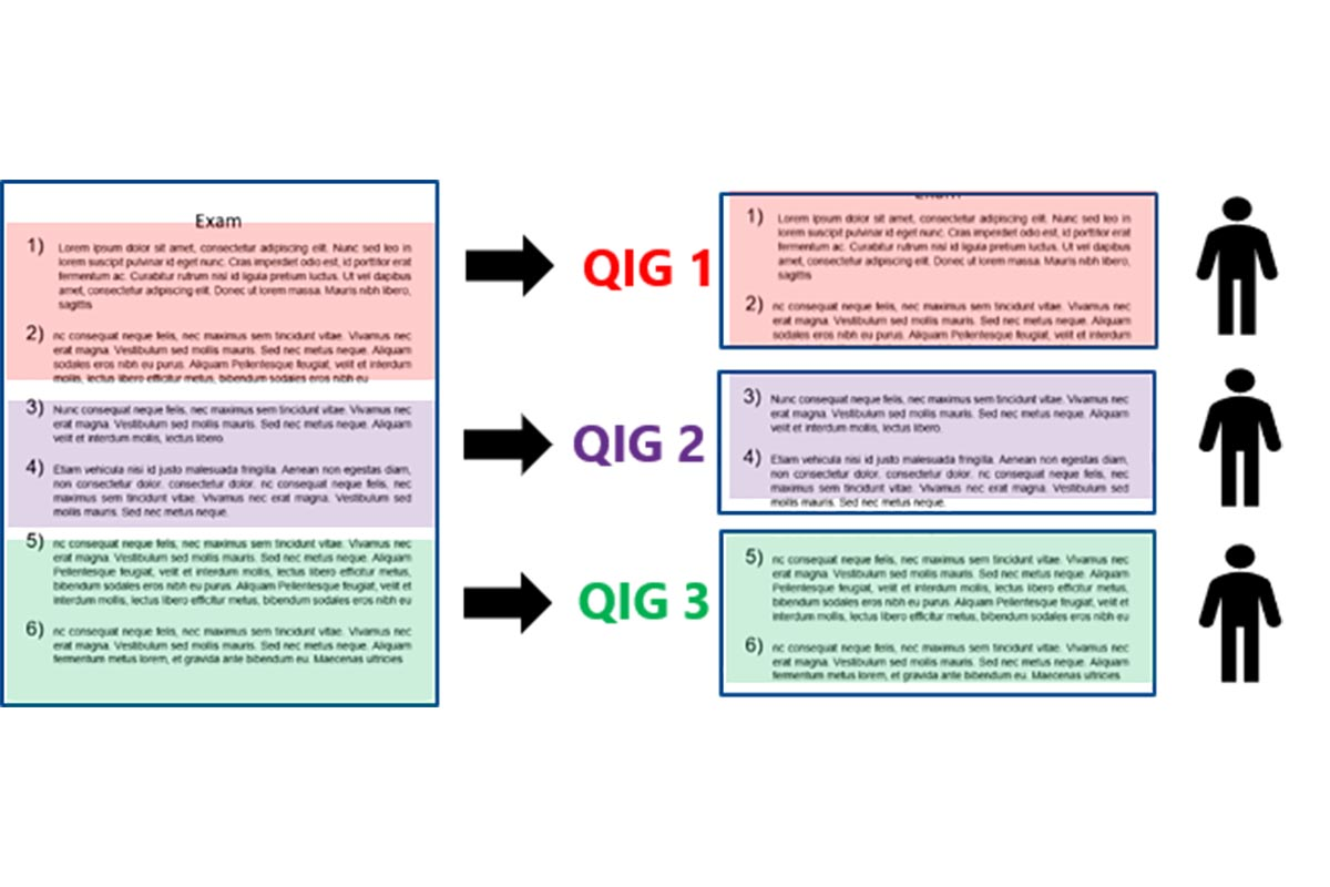 What are the pros and cons of marking by question?