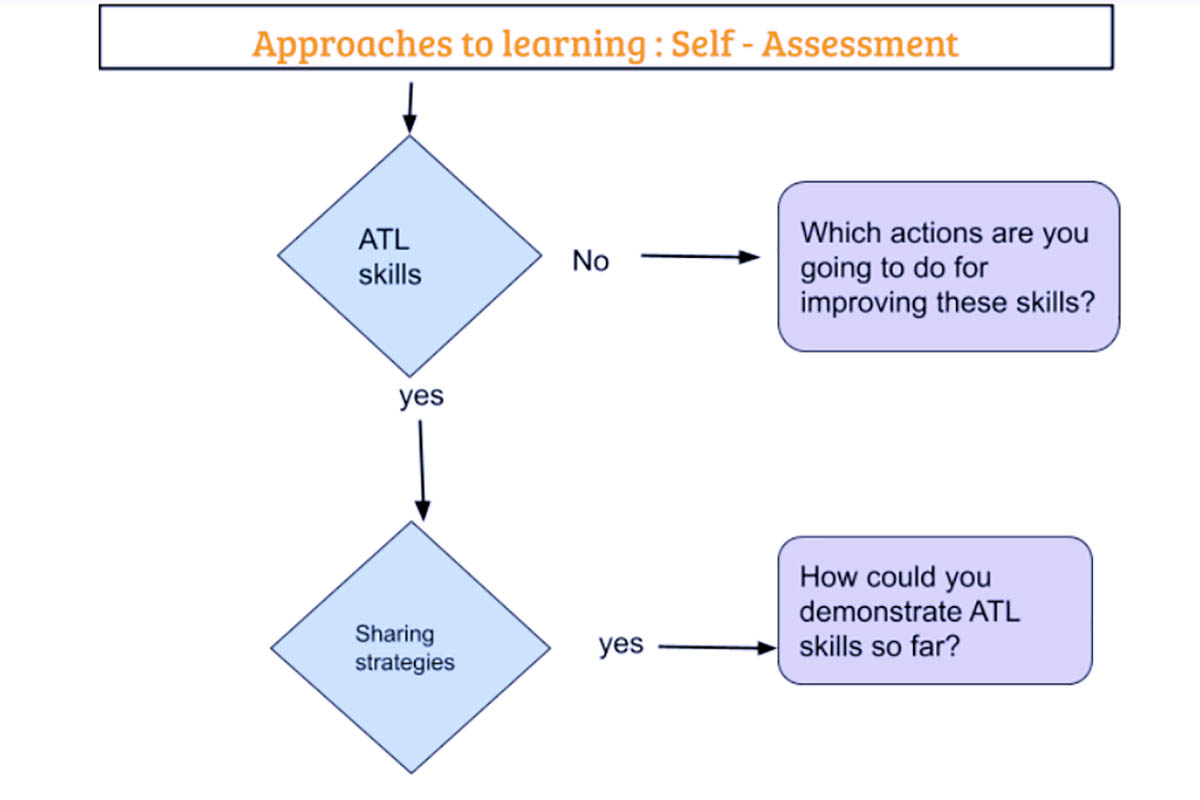 Conducting self-assessment using the ATL skills