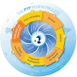 The PYP review graphic above illustrates that the process is, as with all IB activities, focused on learner outcomes within a global context. The six key themes for exploration and consultation featured around the Learner Profile, will be explained more fully in the consultation paper due to be published on the OCC in February.