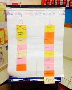 Circle Sides Graph