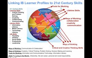 IB Learner Profiles image