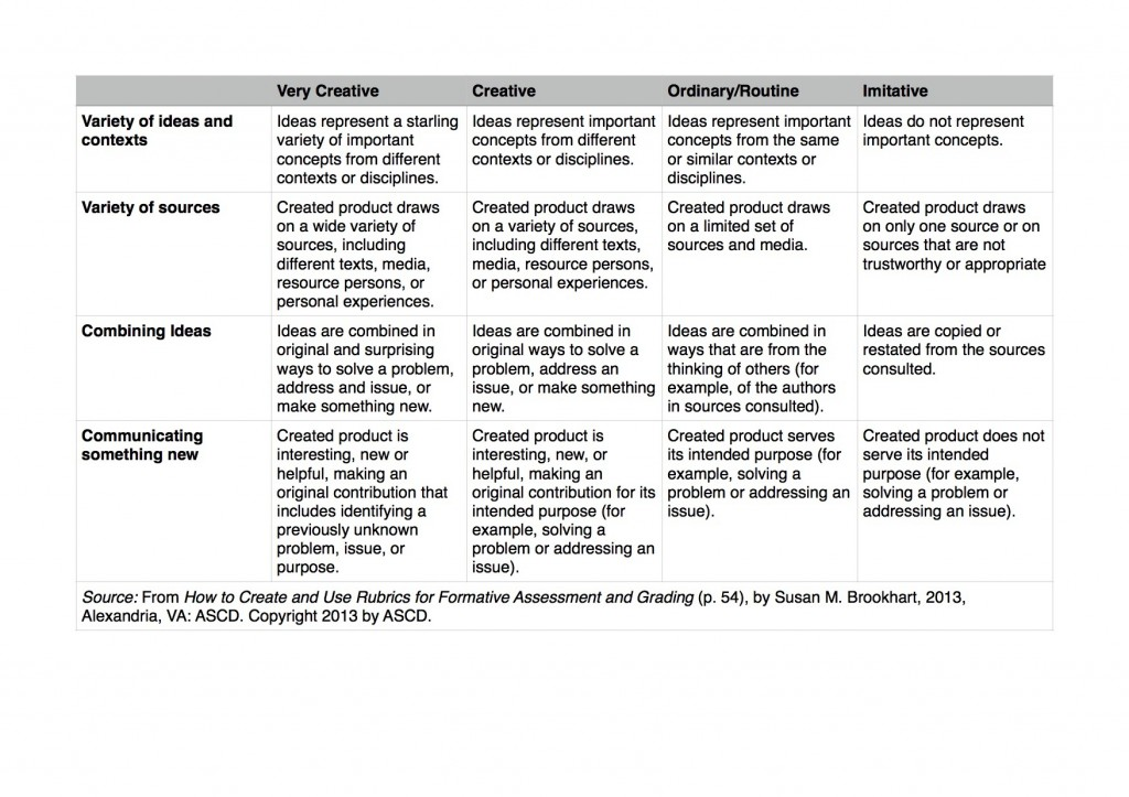 Rubric for Creativity