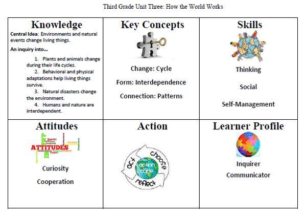 How to make units transdisciplinary | SharingPYP Blog