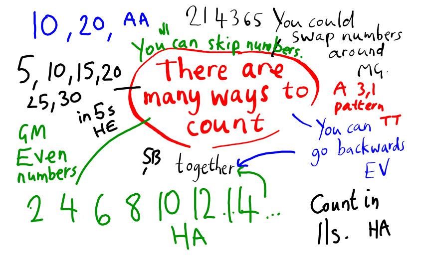 Mathematics is creative | SharingPYP Blog