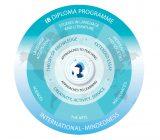 IB Diploma Wheel